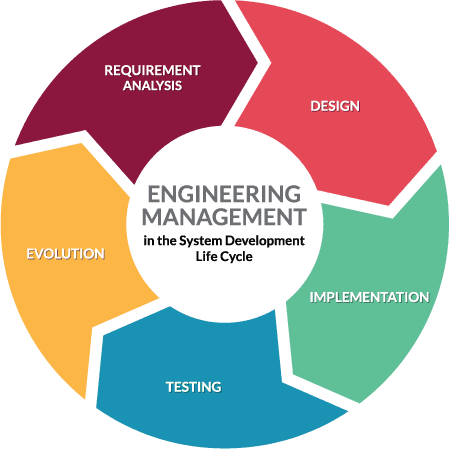 Engineering Management in the System Development Life Cycle